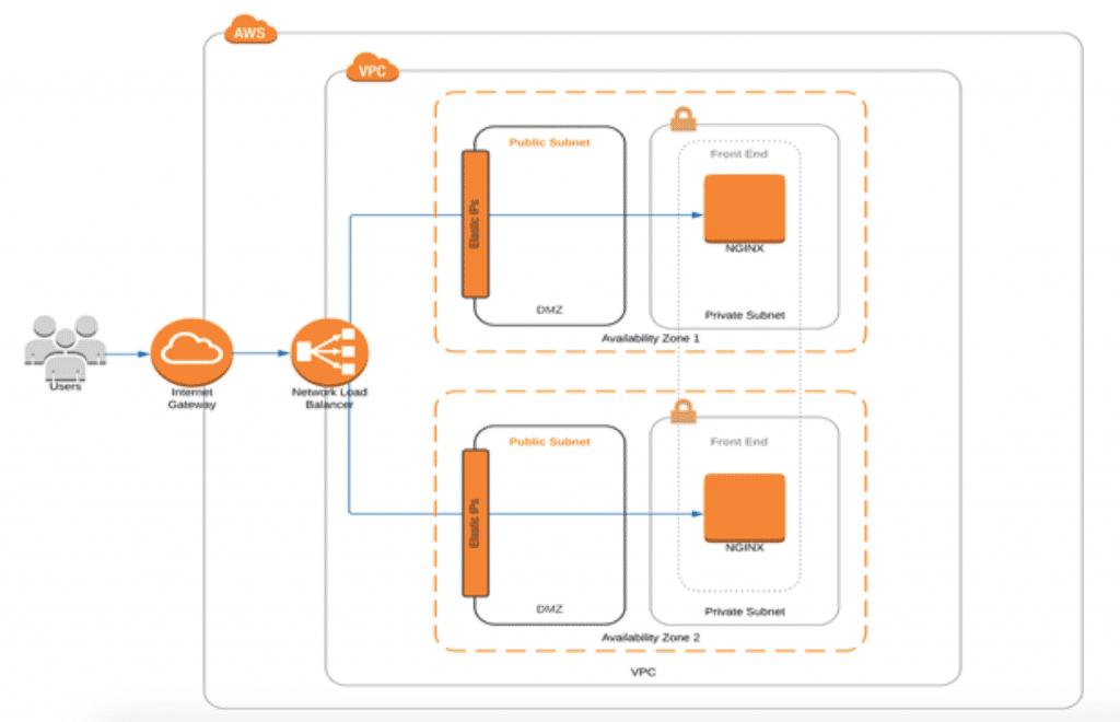 Web Server Solution Design