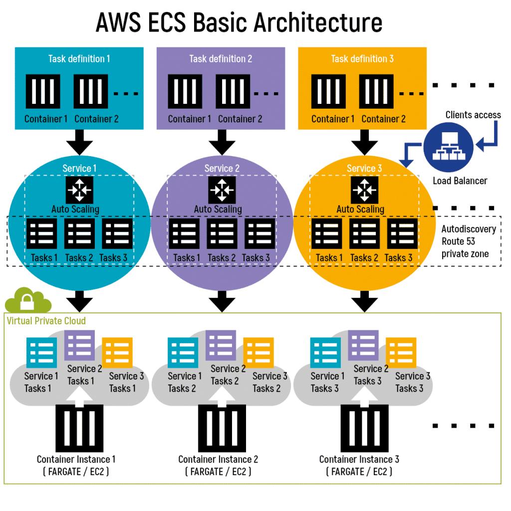 AWS ECS Basics Architecture