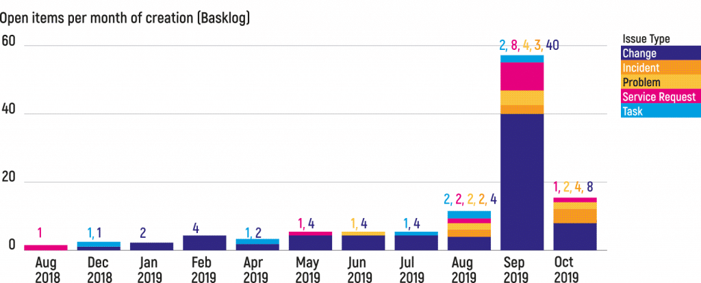 Example of backlog dashboard