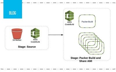 Overcome AWS Copy AMI boundaries – share encrypted AMIs with Packer – follow up