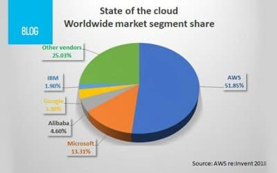 Nowadays the question is: When are we moving to the cloud?