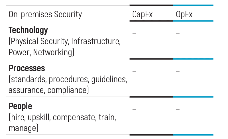 Cloud Security vs Conventional Security