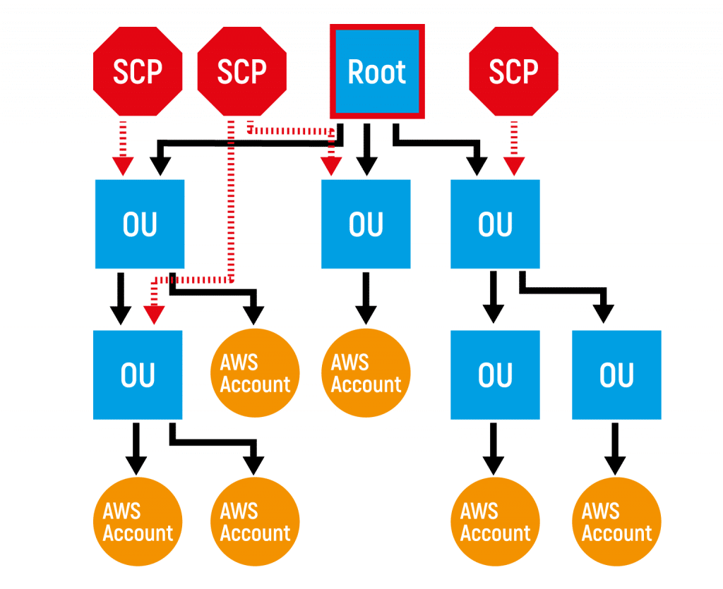 Example Organisation Units (OU) structure